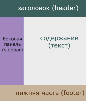 wordpress создание шаблона страници темы